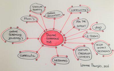 Artikel – Hoe ontwikkel je een leerplatform? Tijdschrift voor Ontwikkeling in Organisaties